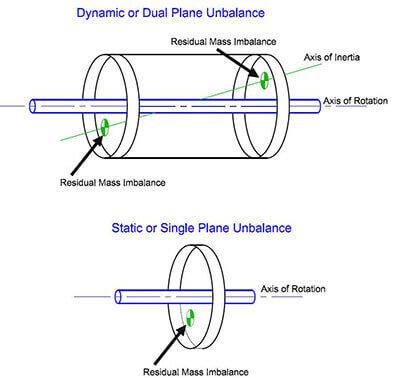 Dual-PLane-Imbalance