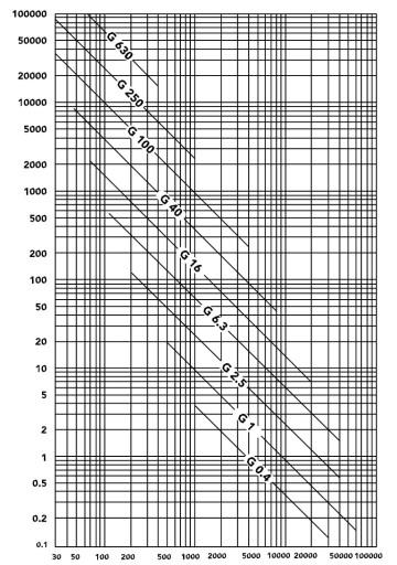-ISO-1940-Graph_