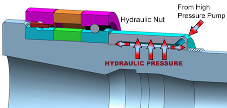 HYDRAULIC NUT HOLDS PRELOAD.