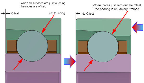 bearing preload off and no offset_2